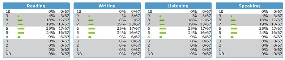 Summary Charts