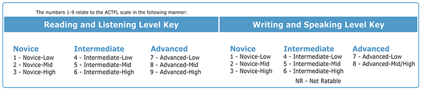Benchmark Scale