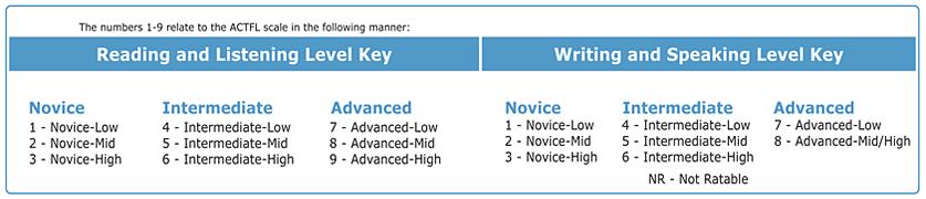 Level Keys